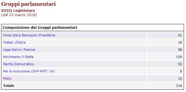 senatori gruppi